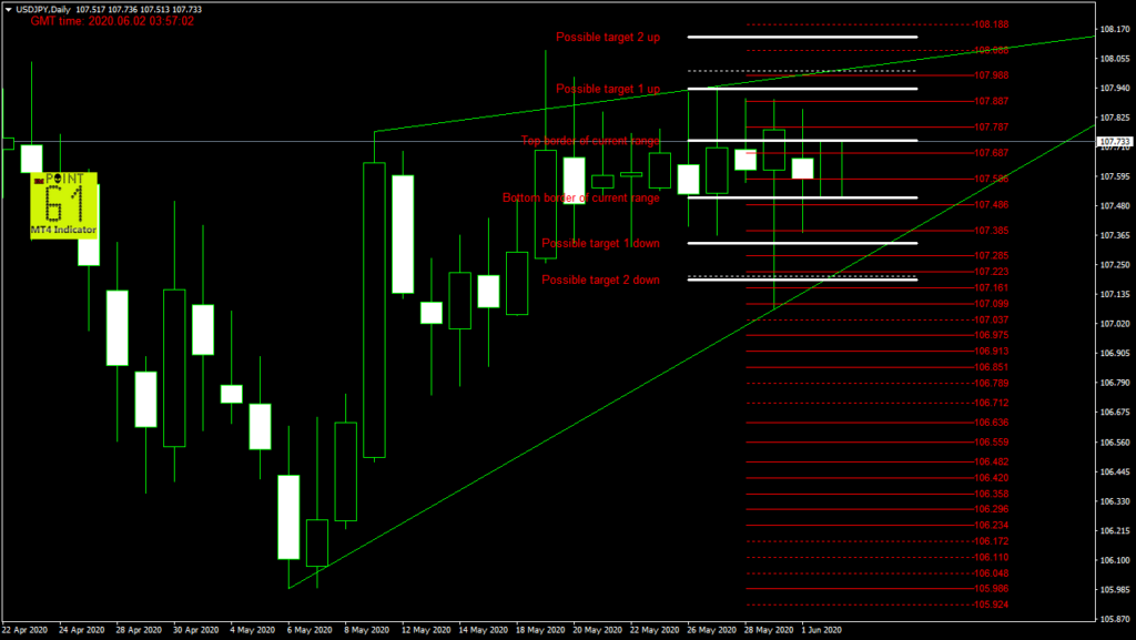 USDJPY today forex analysis and forecast 02 June 2020