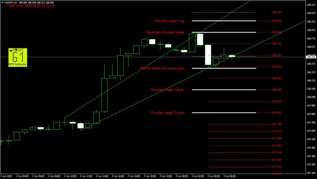 USDJPY today forex analysis and forecast 03 June 2020