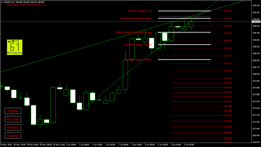 USDJPY today forex analysis and forecast 04 June 2020