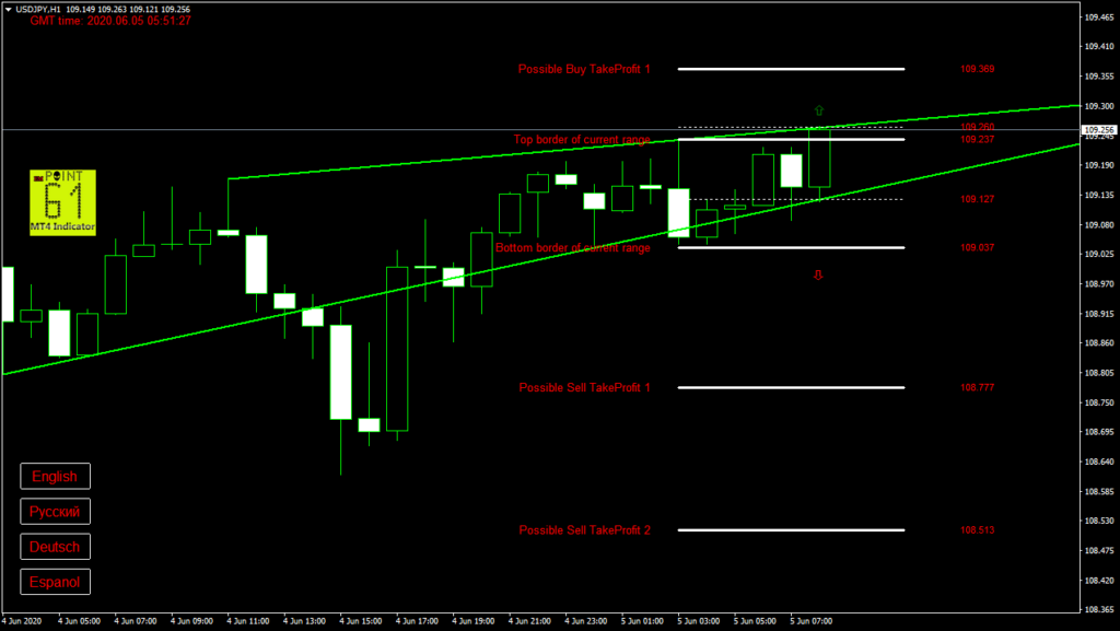 USDJPY today forex analysis and forecast 05 June 2020