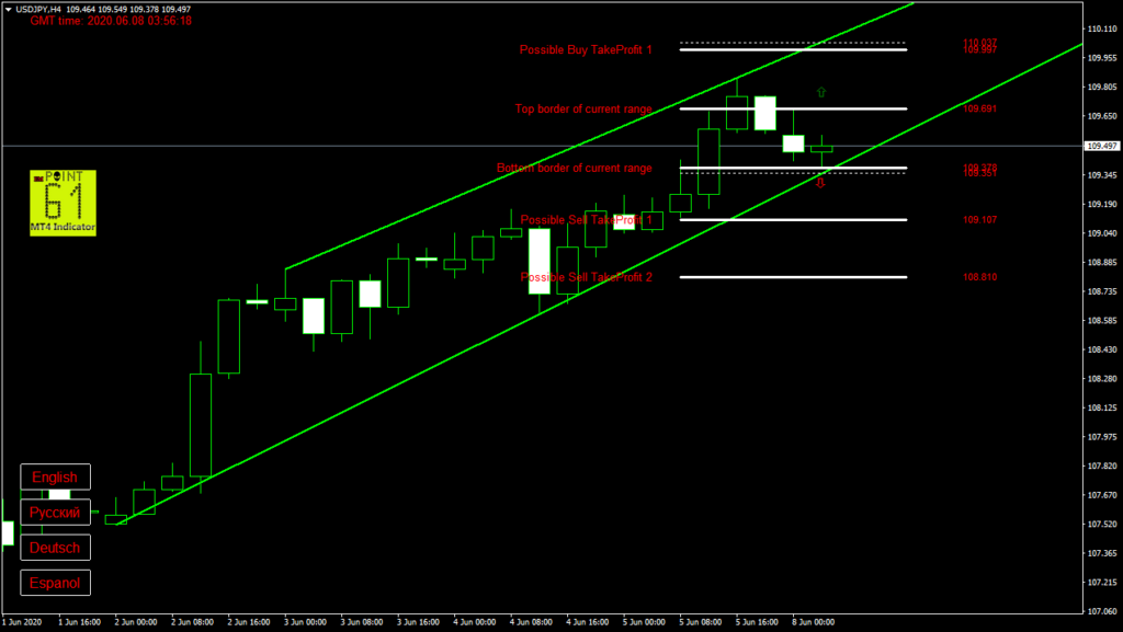 USDJPY today forex analysis and forecast 08 June 2020