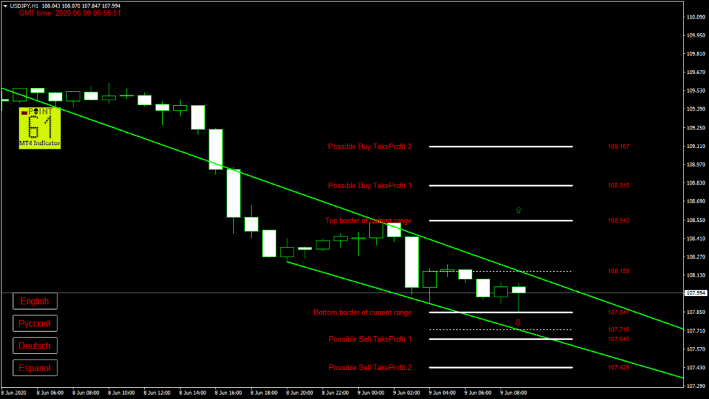 USDJPY today forex analysis and forecast 09 June 2020
