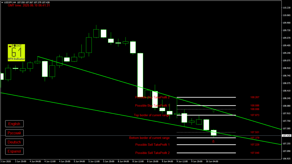 USDJPY today forex analysis and forecast 10 June 2020