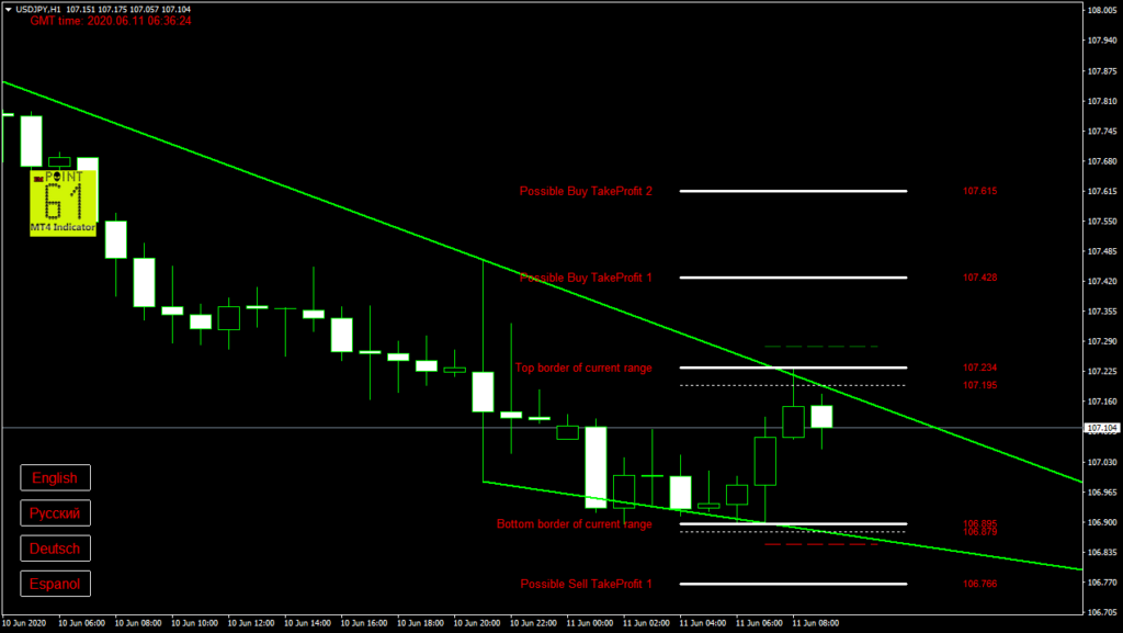 USDJPY today forex analysis and forecast 11 June 2020