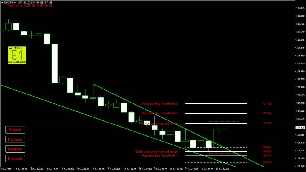 USDJPY today forex analysis and forecast 12 June 2020