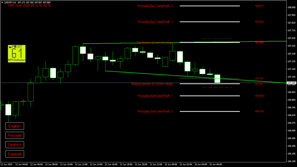USDJPY today forex analysis and forecast 15 June 2020