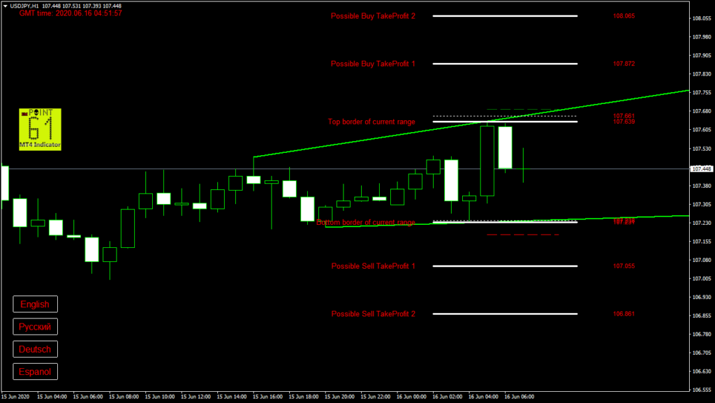 USDJPY today forex analysis and forecast 16 June 2020