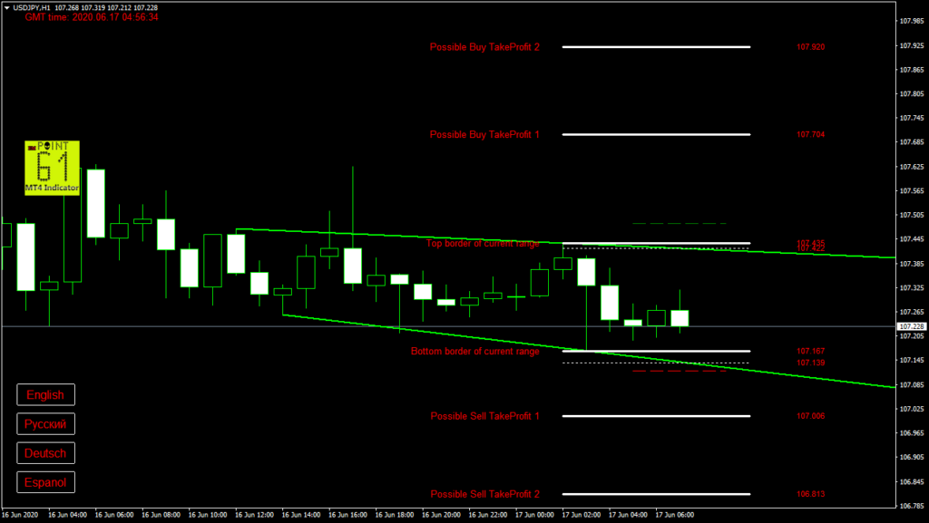 USDJPY today forex analysis and forecast 17 June 2020