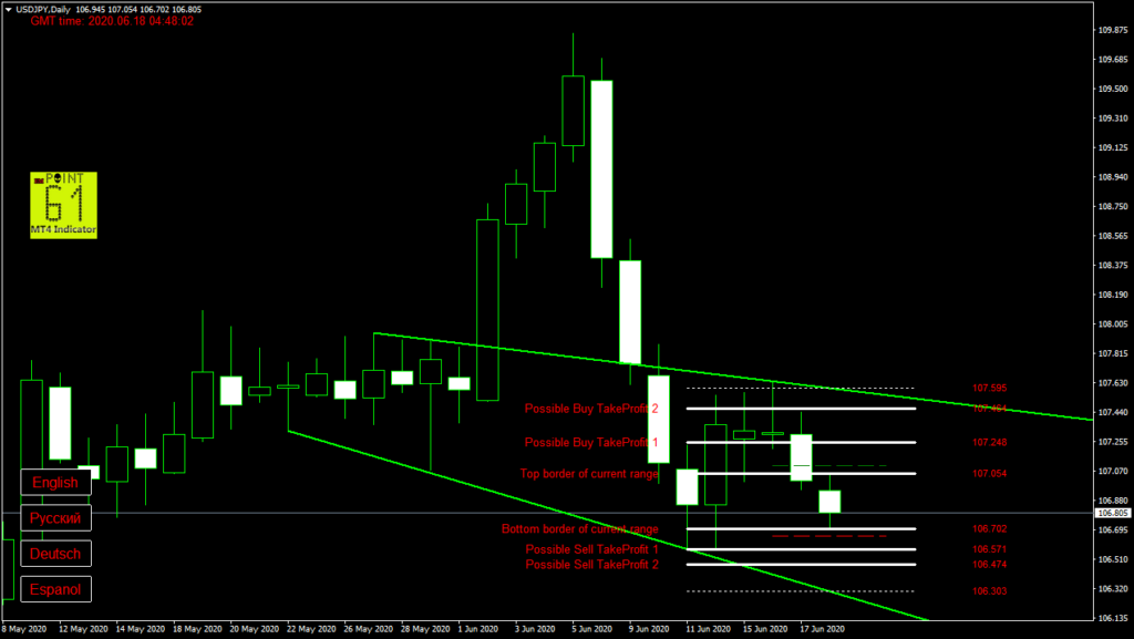 USDJPY today forex analysis and forecast 18 June 2020
