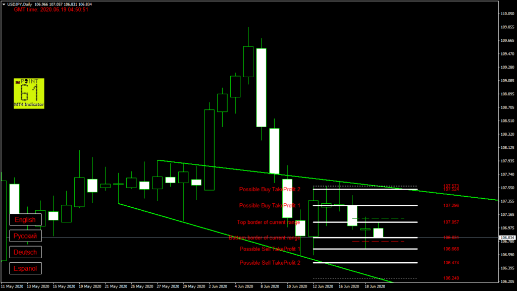 USDJPY today forex analysis and forecast 19 June 2020