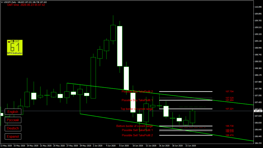 USDJPY today forex analysis and forecast 23 June 2020