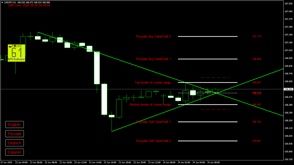 USDJPY today forex analysis and forecast 24 June 2020
