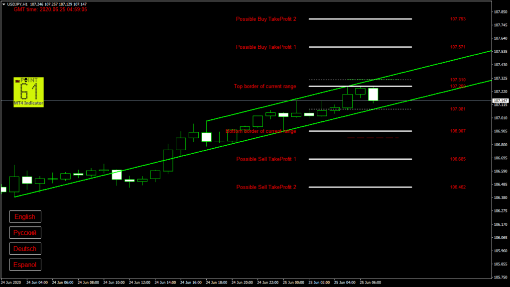 USDJPY today forex analysis and forecast 25 June 2020