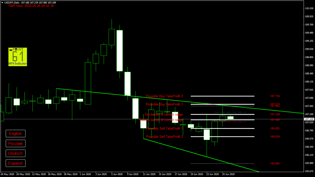 USDJPY today forex analysis and forecast 26 June 2020