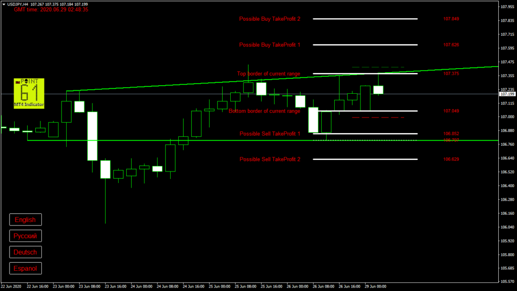 USDJPY today forex analysis and forecast 29 June 2020