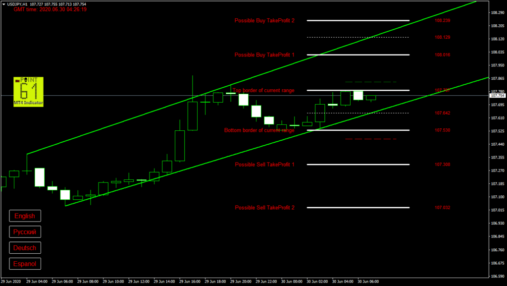 USDJPY today forex analysis and forecast 30 June 2020