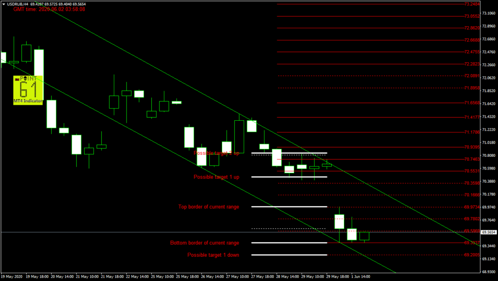 USDRUB today forex analysis and forecast 02 June 2020