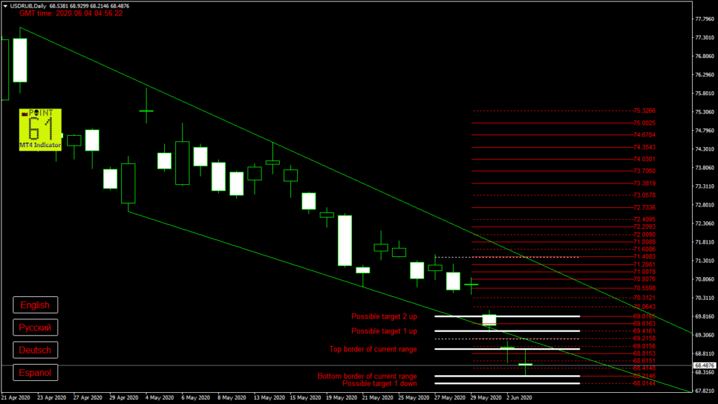 USDRUB today forex analysis and forecast 04 June 2020