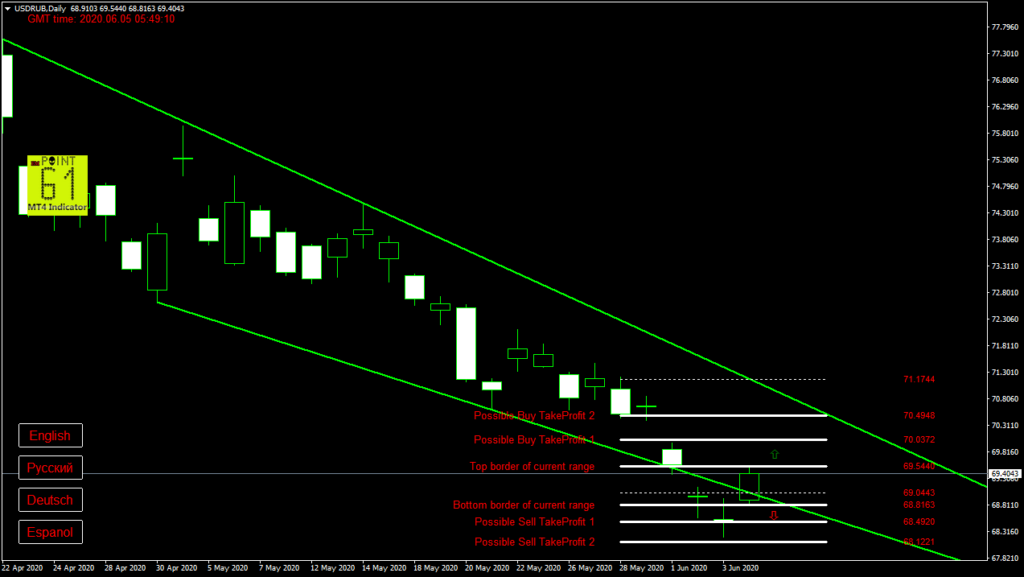 USDRUB today forex analysis and forecast 05 June 2020