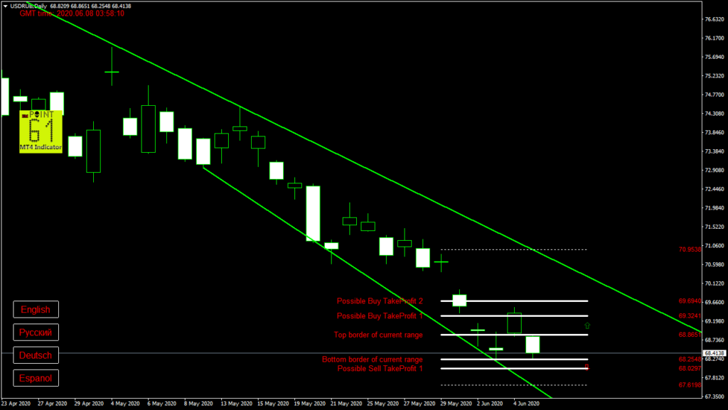 USDRUB today forex analysis and forecast 08 June 2020