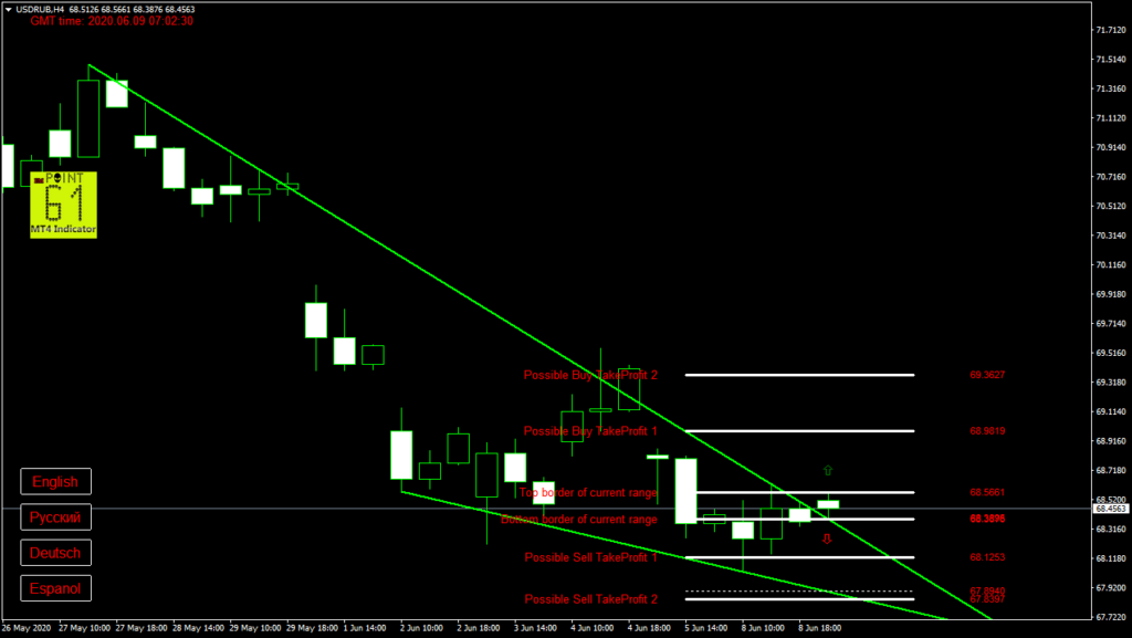 USDRUB today forex analysis and forecast 09 June 2020