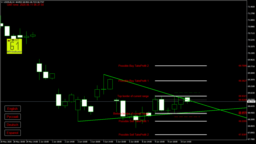 USDRUB today forex analysis and forecast 11 June 2020