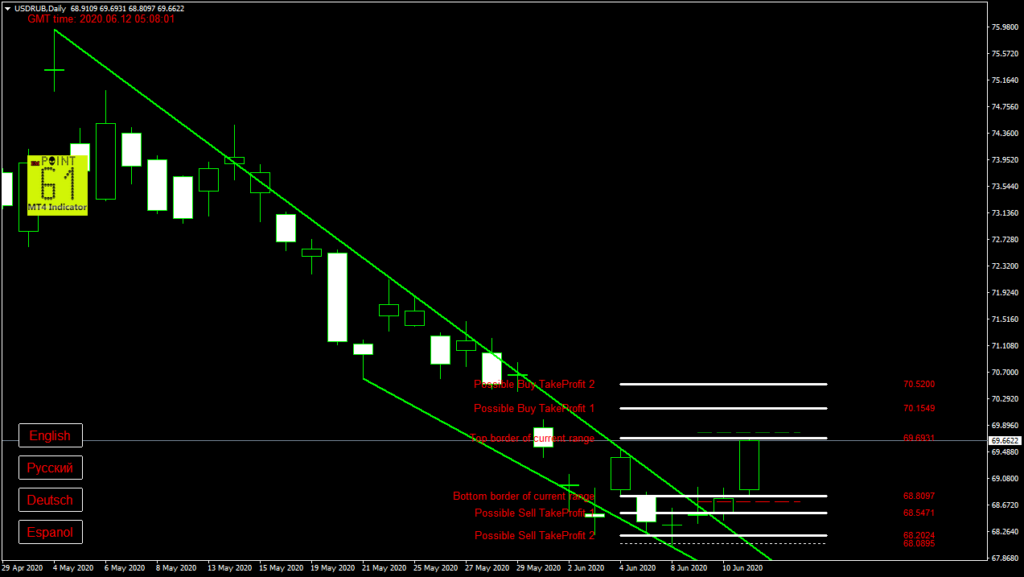 USDRUB today forex analysis and forecast 12 June 2020
