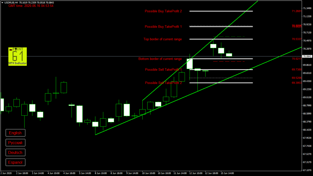 USDRUB today forex analysis and forecast 16 June 2020