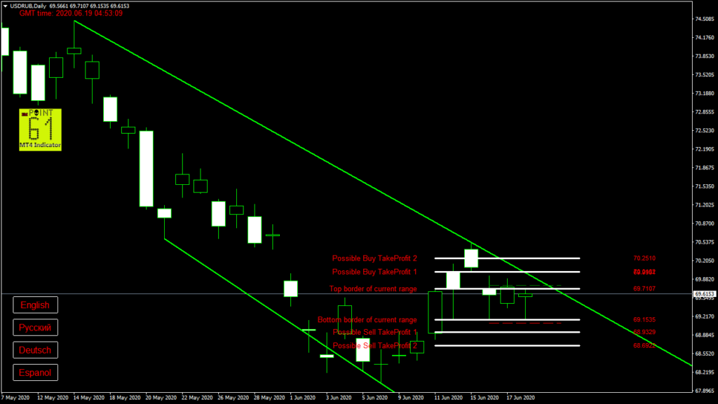 USDRUB today forex analysis and forecast 19 June 2020