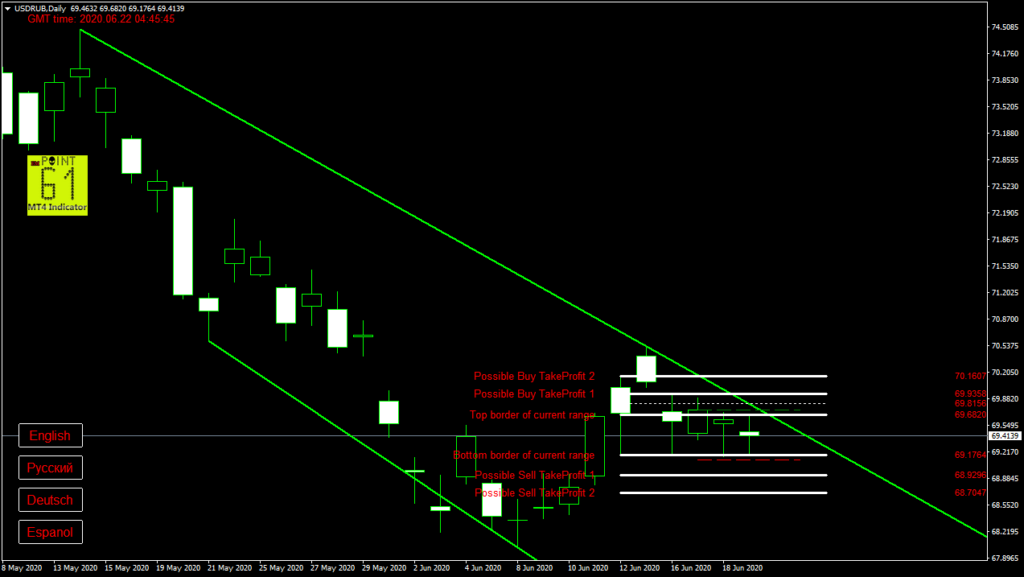 USDRUB today forex analysis and forecast 22 June 2020