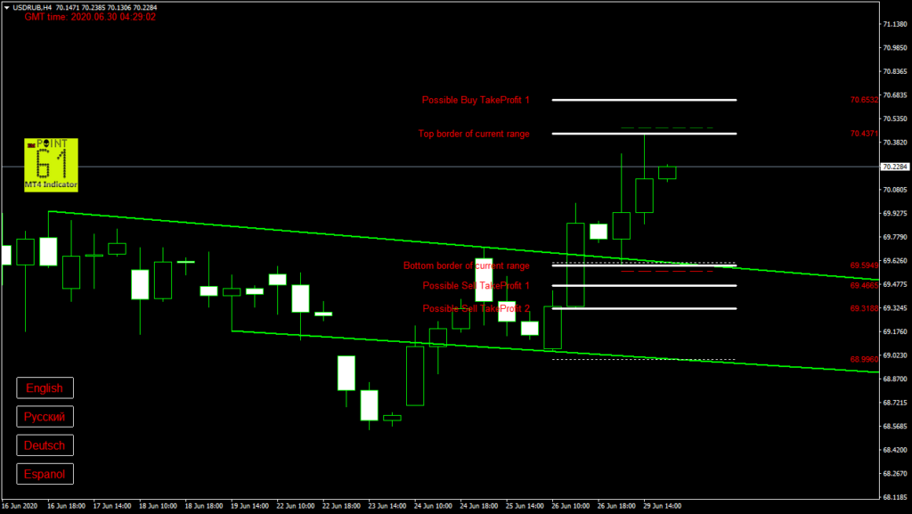 USDRUB today forex analysis and forecast 30 June 2020