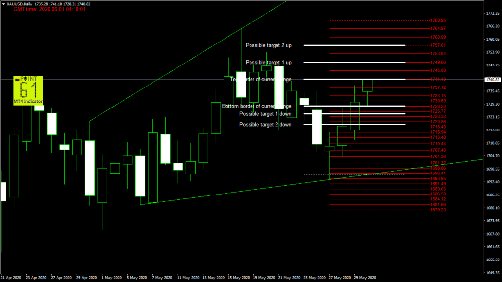 GOLD today forex analysis and forecast 06/01/2020