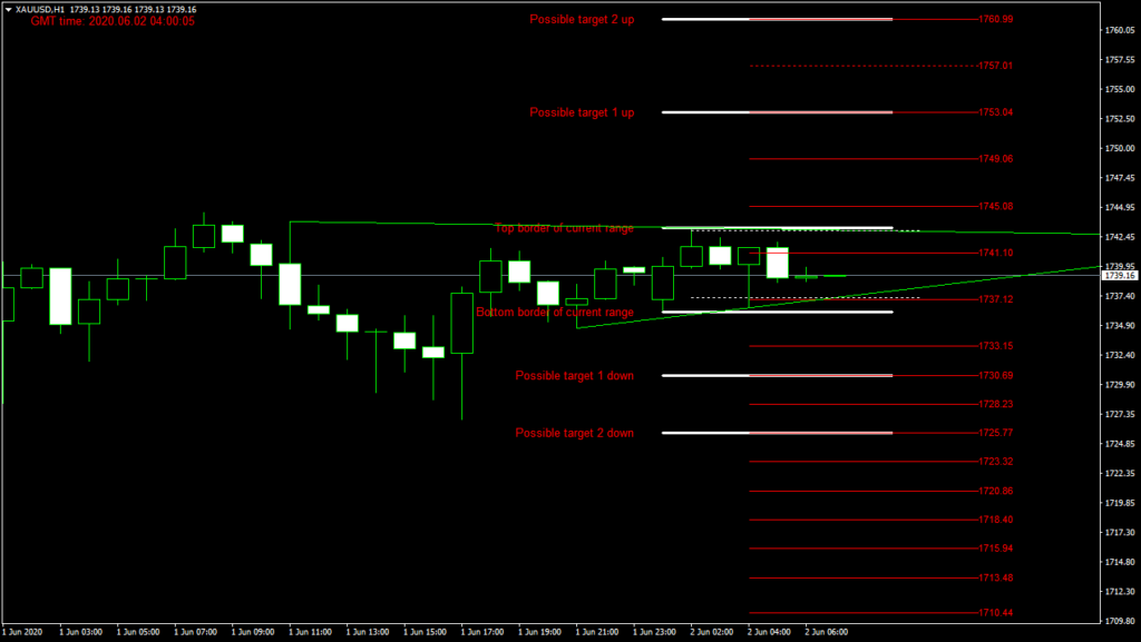 GOLD today forex analysis and forecast 02 June 2020