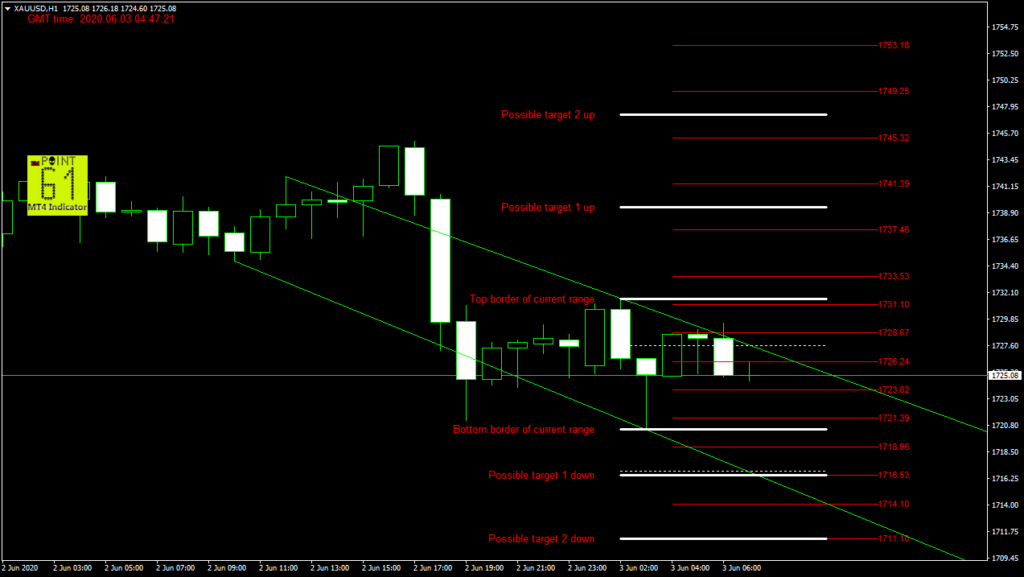 GOLD today forex analysis and forecast 03 June 2020