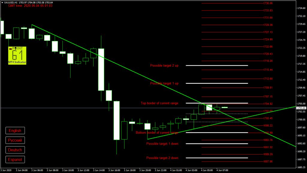 GOLD today forex analysis and forecast 04 June 2020