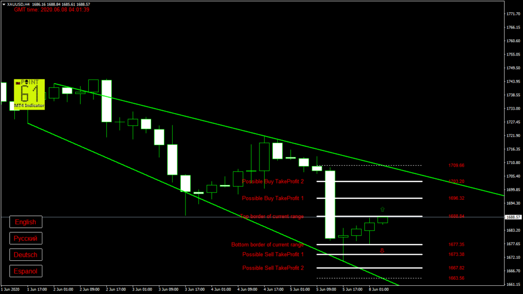 GOLD today forex analysis and forecast 08 June 2020