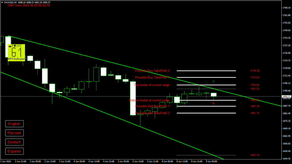 GOLD today forex analysis and forecast 09 June 2020