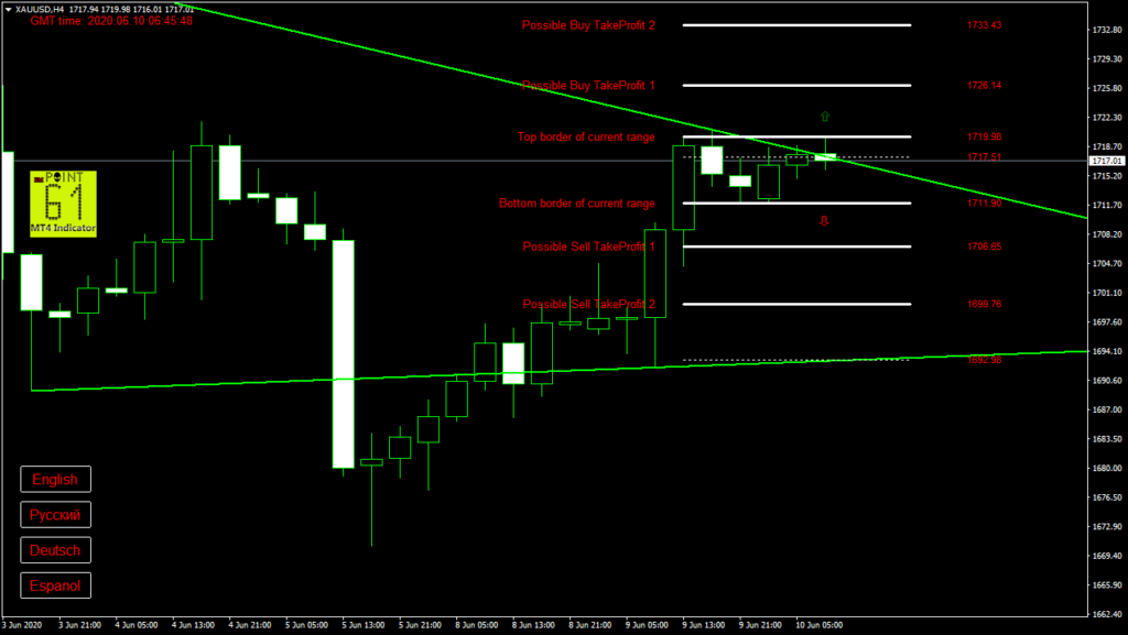 GOLD today forex analysis and forecast 10 June 2020