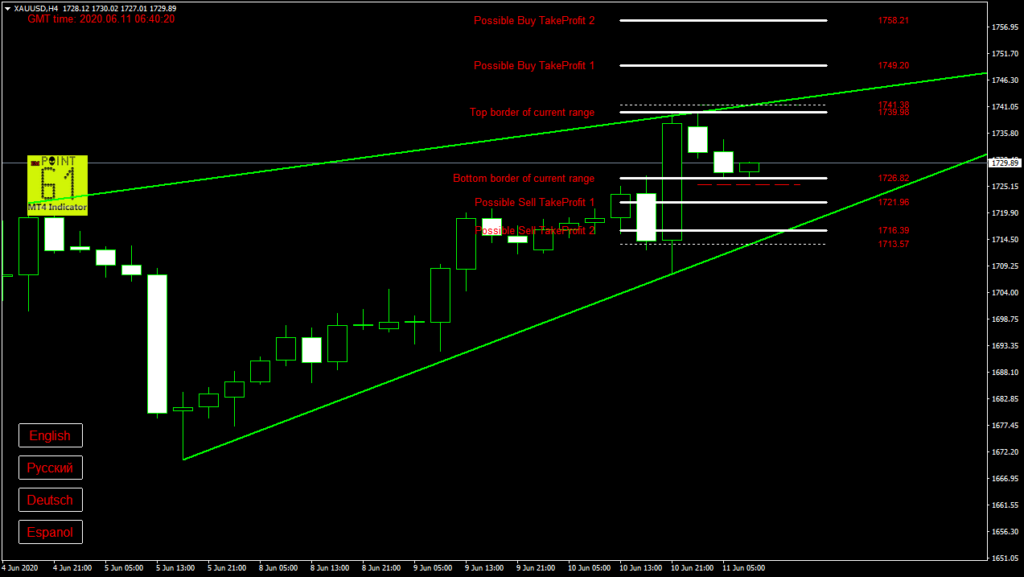 GOLD today forex analysis and forecast 11 June 2020