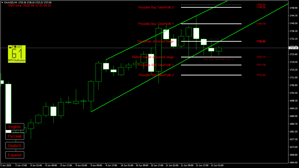 GOLD today forex analysis and forecast 12 June 2020