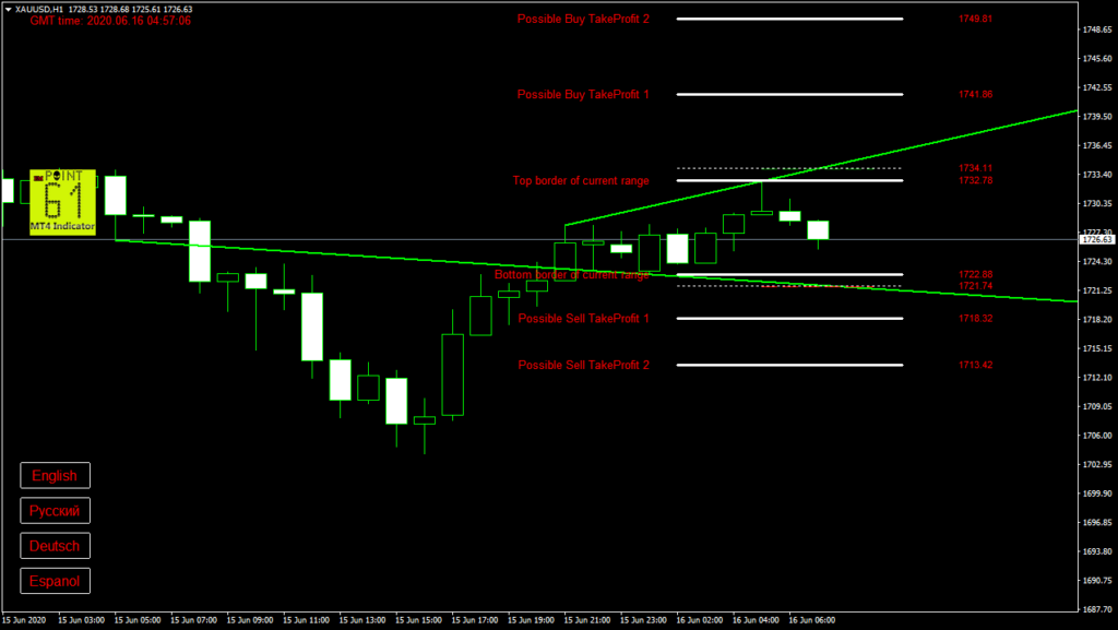 GOLD today forex analysis and forecast 16 June 2020