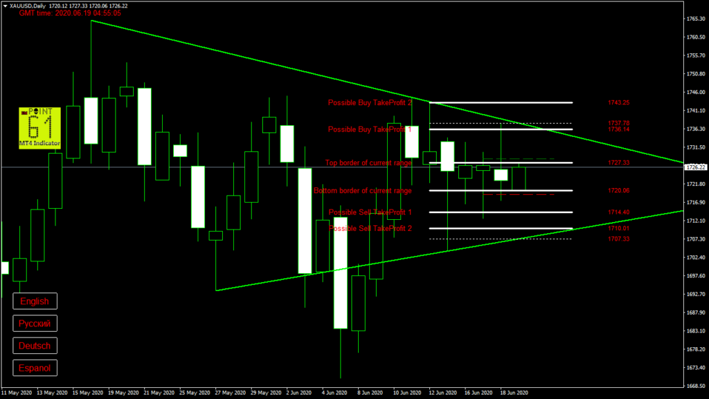 GOLD today forex analysis and forecast 19 June 2020