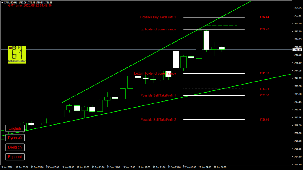 GOLD today forex analysis and forecast 22 June 2020