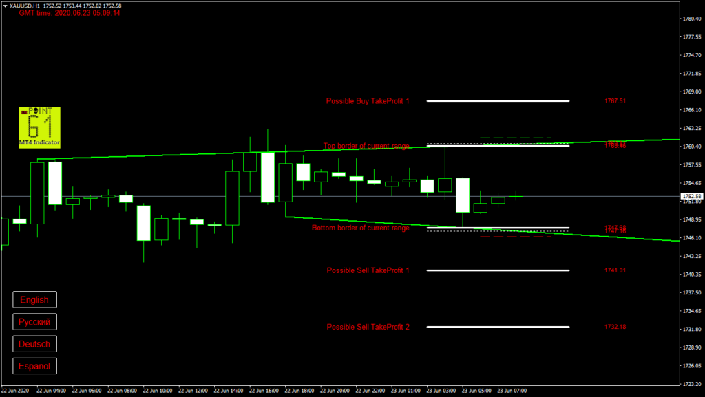 GOLD today forex analysis and forecast 23 June 2020