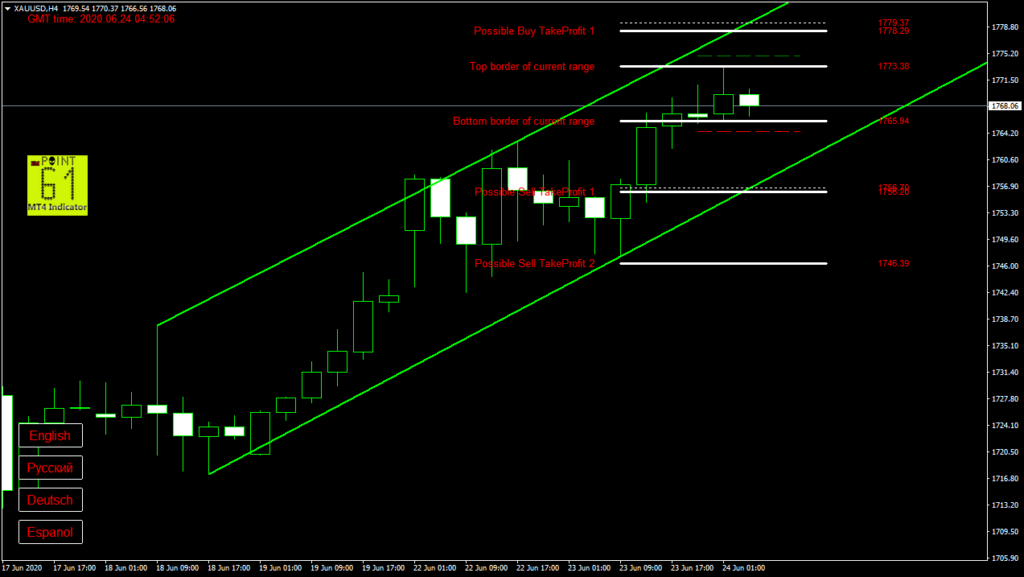 GOLD today forex analysis and forecast 24 June 2020