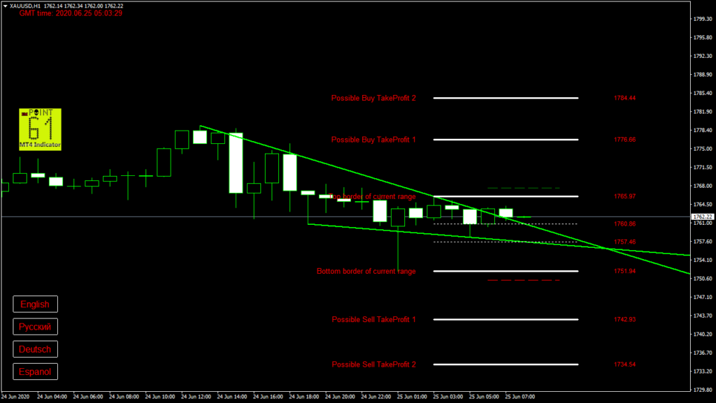 GOLD today forex analysis and forecast 25 June 2020