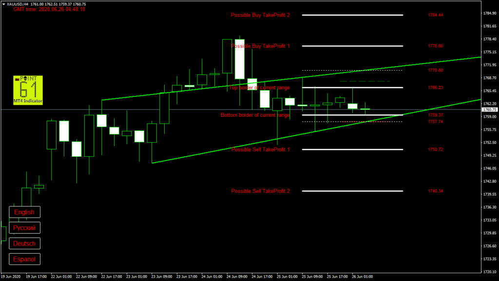 GOLD today forex analysis and forecast 26 June 2020