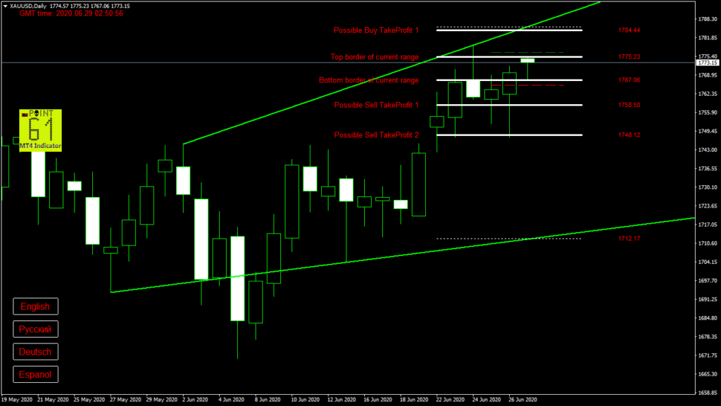 GOLD today forex analysis and forecast 29 June 2020