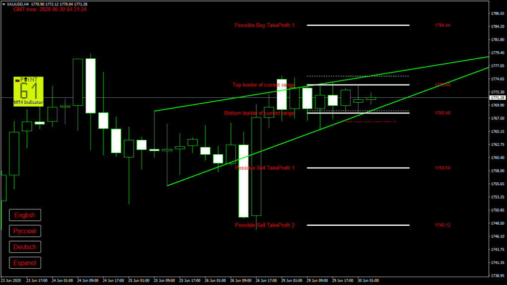 GOLD today forex analysis and forecast 30 June 2020