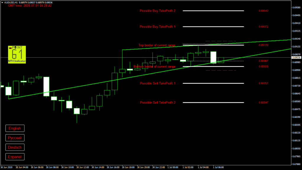 AUDUSD today forex analysis and forecast 1 July 2020
